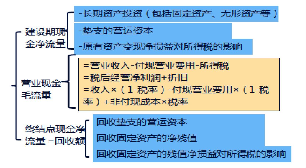 CPA每日一练-财管-投资项目-投资项目现金流量的估计(4)